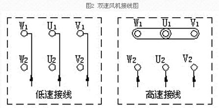 鼓风机资讯 频道精选              3,双速风机控制原理:双速风机所配